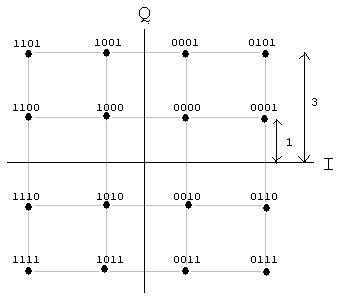 Telecom Tutorials by Samir Amberkar: Modulation (QAM) - 2