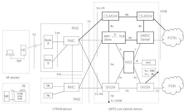 Telecom Tutorials By Samir Amberkar Umts R5 Core Network