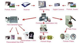 Rich Picture dan Diagram Aktivitas