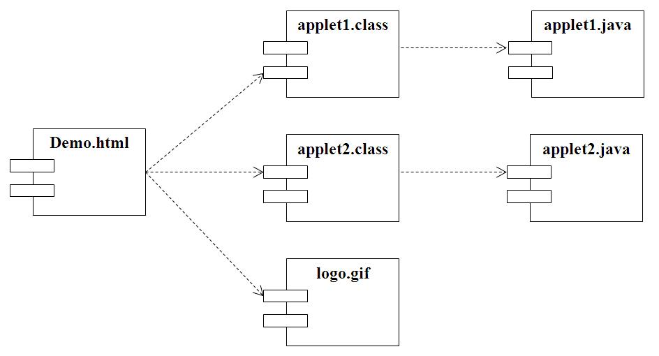 Component deployment diagram maherga bayu contoh component diagram ccuart Choice Image
