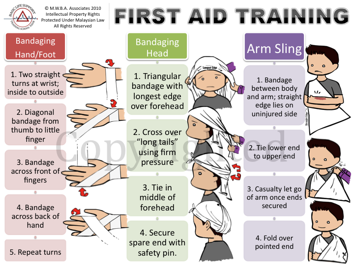 First Aid Bandaging Techniques http://blstst10.blogspot.com/p/modules.html