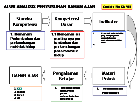 Download Soal Bahasa Indonesia Smk Kelas X