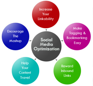 What is SMO ? SEO Delhi/NCR India , Social Media Optimization best Services provided by http://seo-delhi-ncr.blogspot.com/