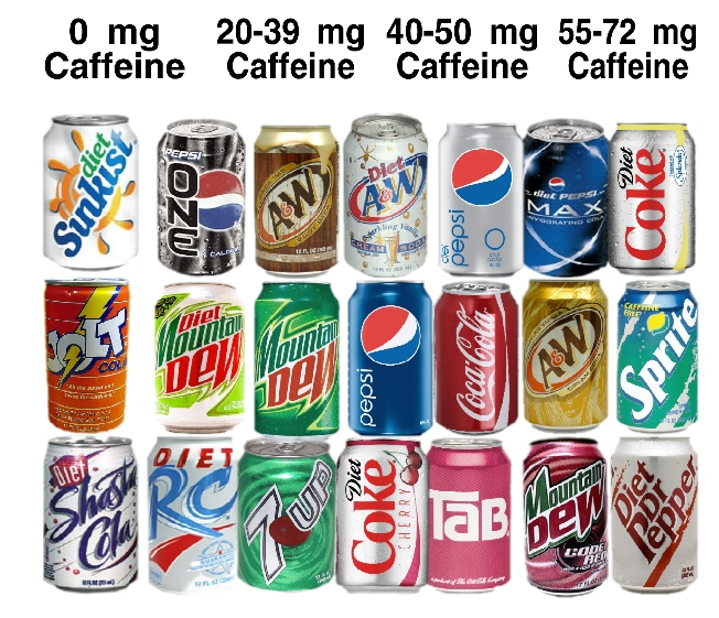 Image result for caffeine sodas