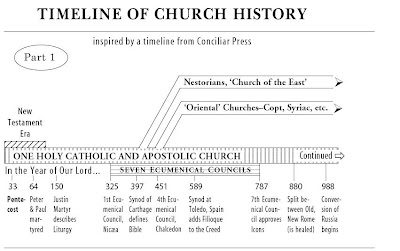 Image result for a timeline of church history""