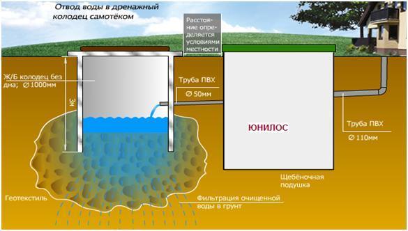 канализация для высокого уровня грунтовых вод
