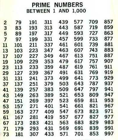Worksheets 1000 To 2000 Number Chart prime numbers math tutoring numbers