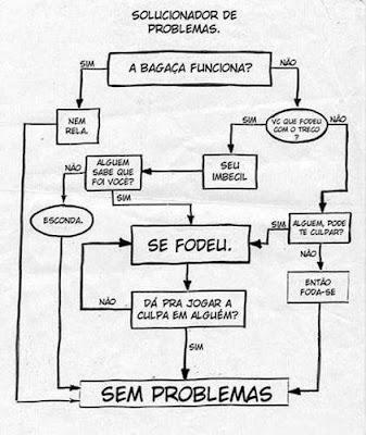 Solucionador de Problemas