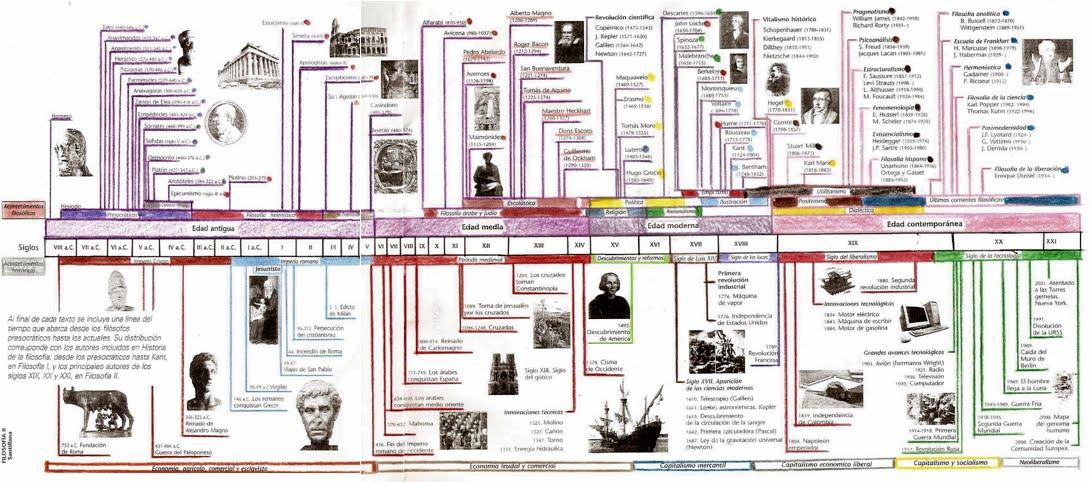 el conocimiento de la historia: