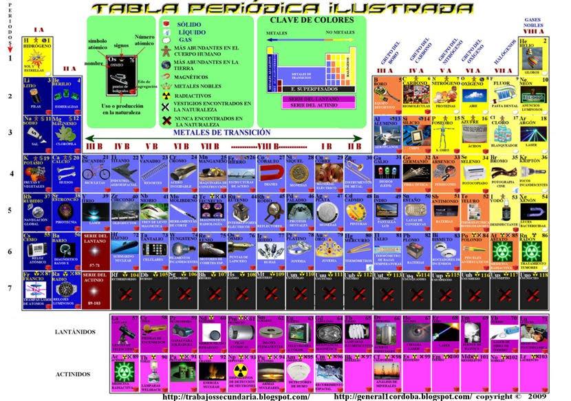 esperando te sea de utilidad aqui te dejo la tabla ilustrada solo da clic para verla en tamao original - Tabla Periodica De Los Elementos Secundaria