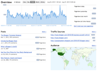 Trending the Blogger Traffic