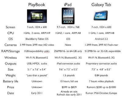 http://2.bp.blogspot.com/_zuXBpK6AApc/TUpj-BlhnhI/AAAAAAAAAN8/EFdWHw7Ffmc/s1600/BlackBerry%2BPlaybook%2BVs%2BiPad%2BVs%2BSamsung%2BGalaxy%2BTab.jpg