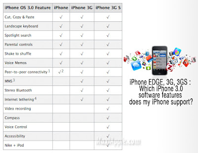 iphone3g support iPhone 3GS, iPhone 3G et iPhone EDGE : Les Differences
