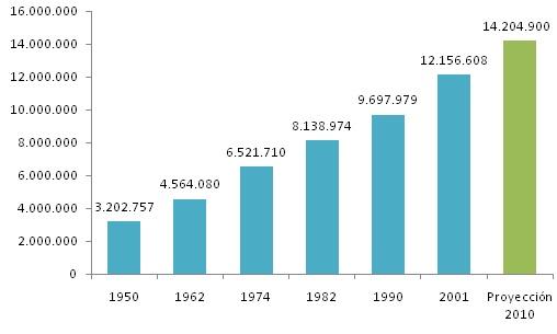 Q-ANALYSIS Blog: La Población Ecuatoriana a través de los Censos