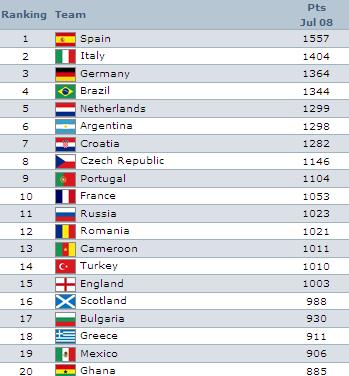 Türkiye temmuz ayı sıralamasında 1010 puan ile yirminci sırada