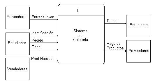 Proyecto Cafeteria  7  Diagrama De Flujo
