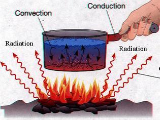 Sebutkan Persamaan dan Perbedaan antara Konduksi dan Konveksi
