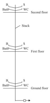 Types of Plumbing System in Building Construction