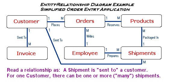 Pengertian dan Contoh Model E-R (Entity Relationships)_