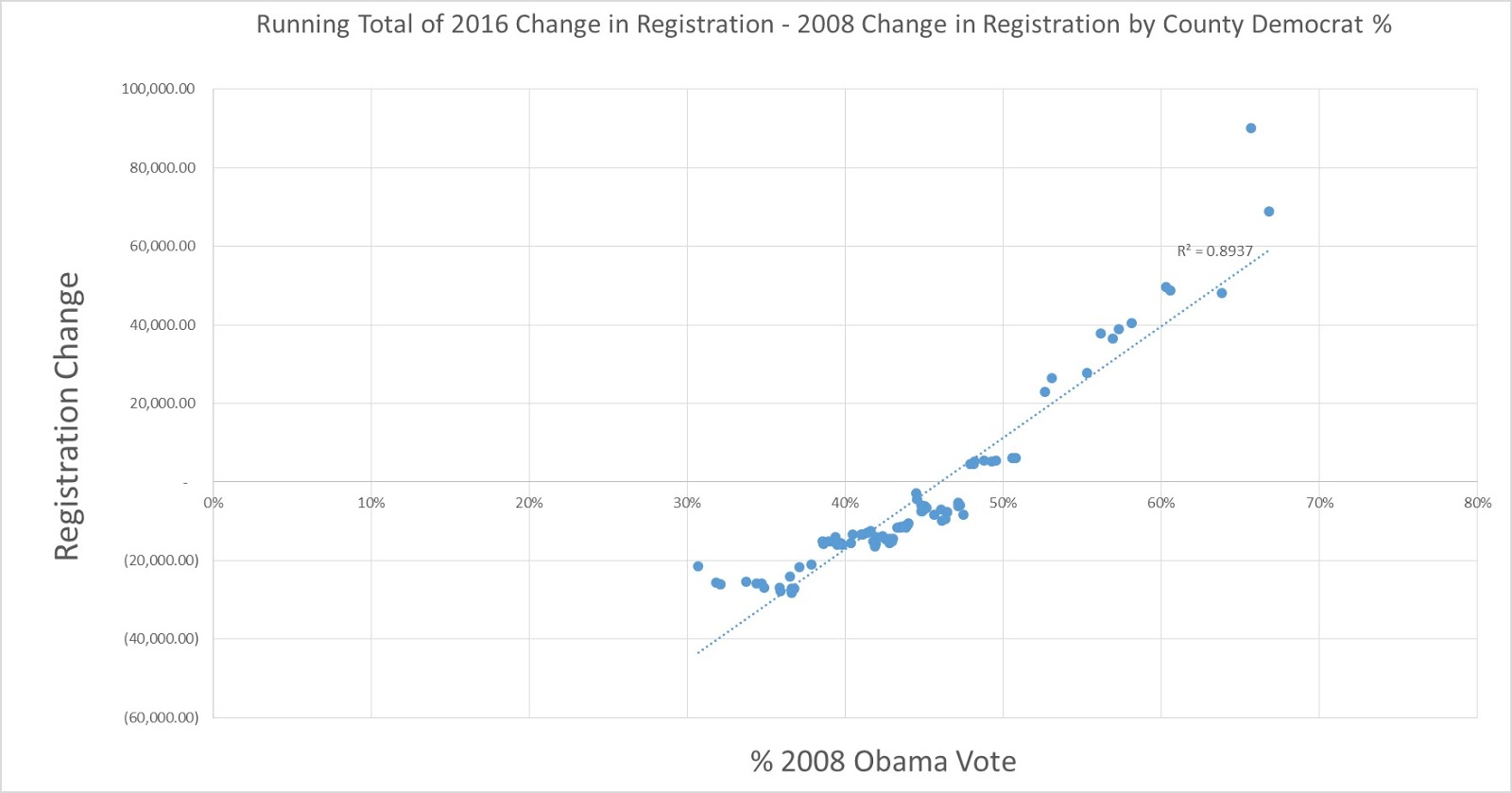 the truth is that most of these races were pretty much set when voter registration ended and for indiana that was 30 days before the election