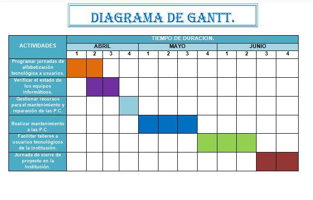 EL DIAGRAMA GANTT COMO HERRAMIENTA DE LA PLANIFICACIÓN ESTRATÉGICA - diagrama de gantt en excel