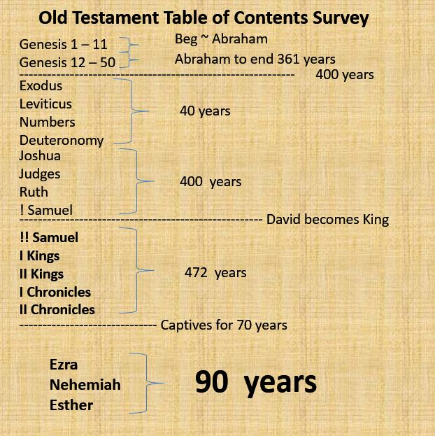 old and new testament survey pdf