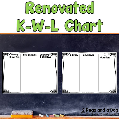 An updated version of the traditional K-W-L graphic organizer free to download from the 2 Peas and a Dog blog.