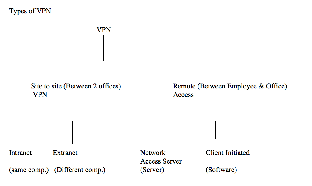 Networking And Scripting : VPN:Detailed Notes