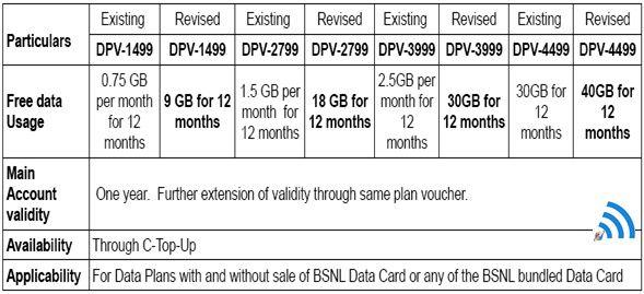 BSNL's Revised Data Plan Vouchers tariff details