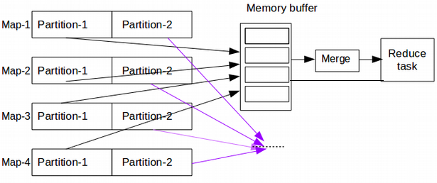 shuffle and sort phase in MapReduce