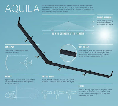 Aquila spesifikasi