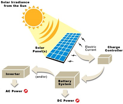 http://www.novelmech.com/2016/06/how-do-solar-panels-work.html