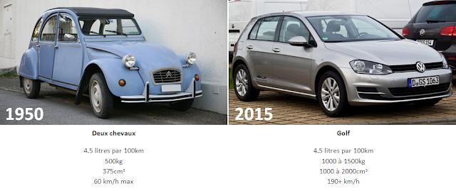 En 65 ans, la consommation kilométrique des voitures n'a pas baissé. La faute au constructeur ou à l'acheteur ?