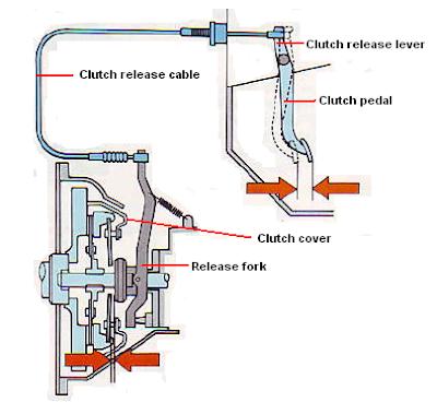 mekanisme penggerak kopling jenis mekanik