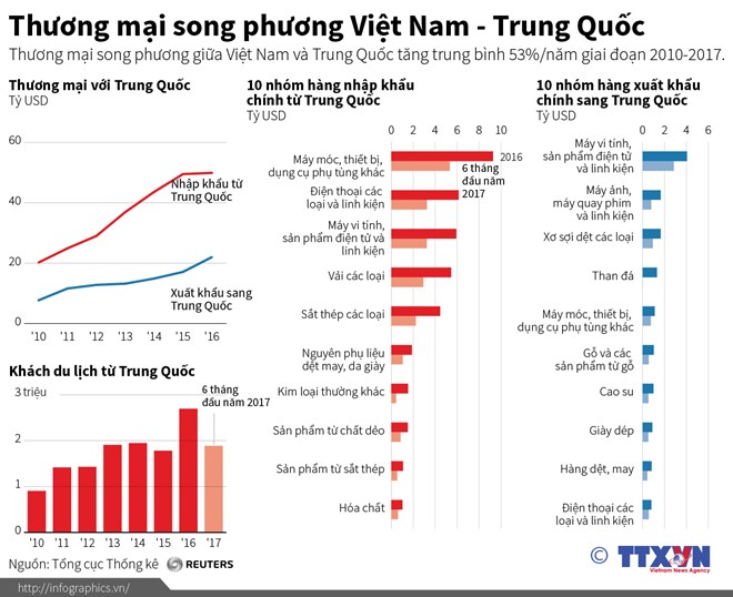 Thương mại song phương giữa Việt Nam-Trung Quốc