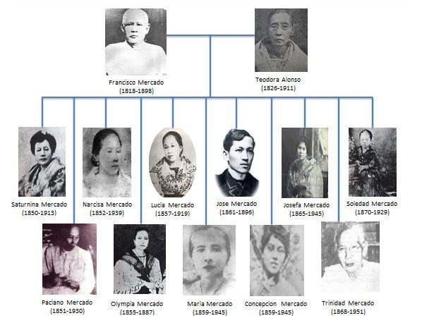 About Rizal