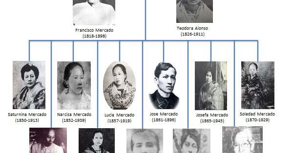 jose rizal family