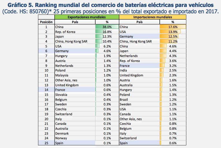 Ranking mundial de comercio de baterías eléctricas para vehículos