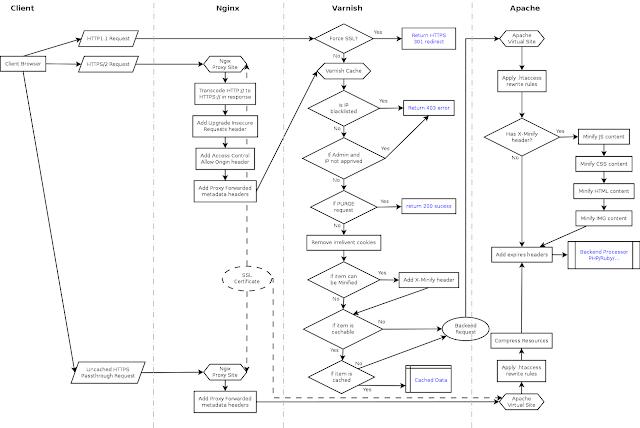 HTTP/2 Varnish Cache Layout