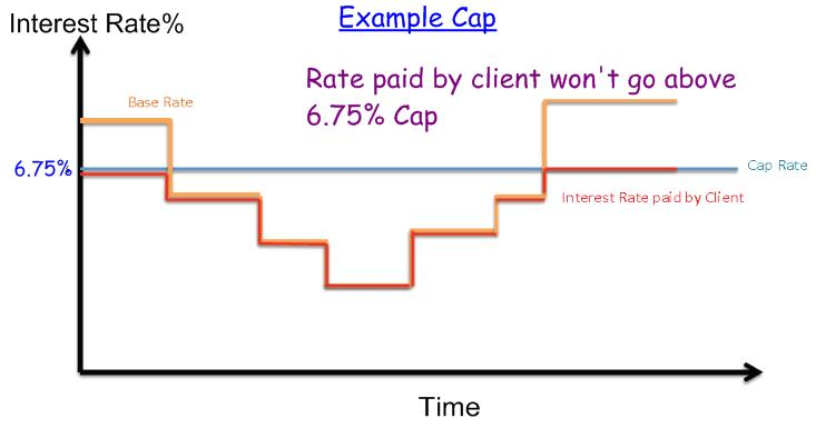 Interest Rates Swaps being mis-sold to SMEs: a layman's guide to a textbook banking rip-off ...