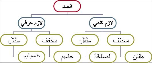 المد  في القرآن الكريم