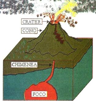 Imagen del volcán señalando partes para niños