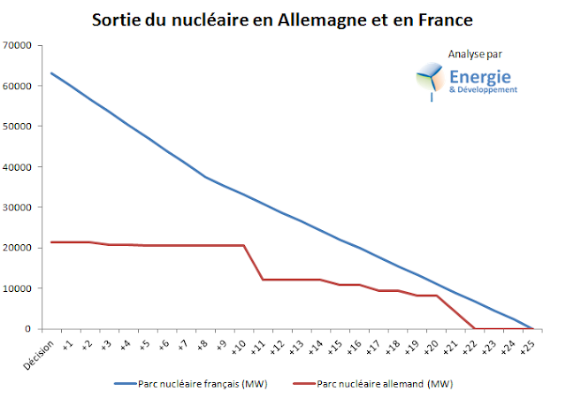 Sortie du nucléaire : plan Jadot-Hamon comparé à l'Energiewende allemand