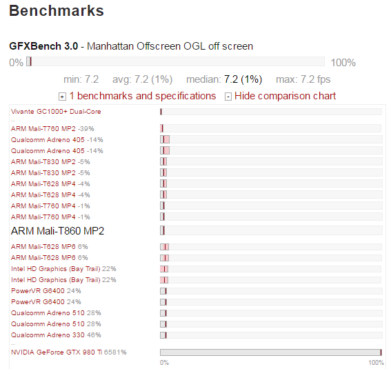 Benchmark de la T860 mp2 realizado por Notebookcheck.