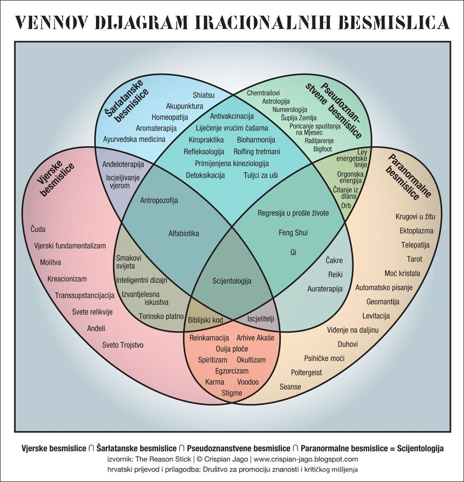 hight resolution of the reason stick the venn diagram of irrational nonsense