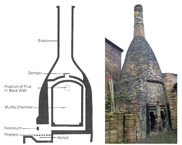 Bottle Oven - muffle kiln Cross section diagram and external view of an oven at Gladstone Pottery Museum, Longton