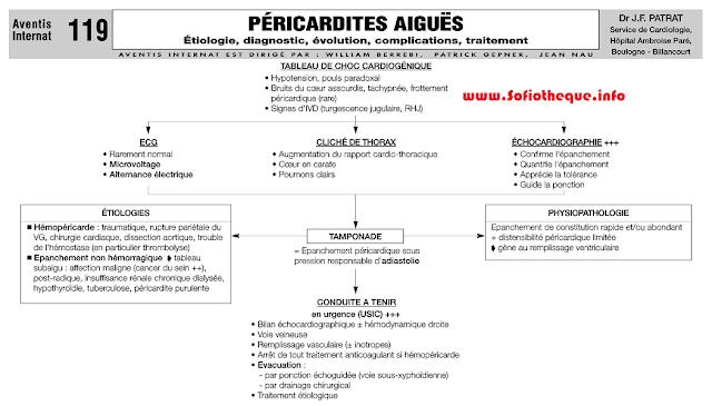 Cours PDF | Péricardites aiguës
