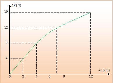 grafik elastisitas bahan, pegas