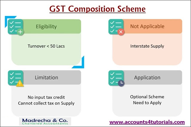 what is composition scheme under GST?