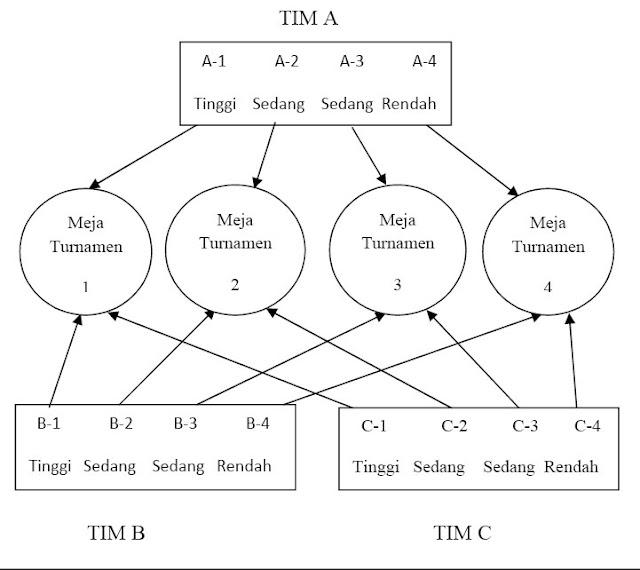 Gambar Langkah-langkah model pembelajaran Team Games Tournament TGT